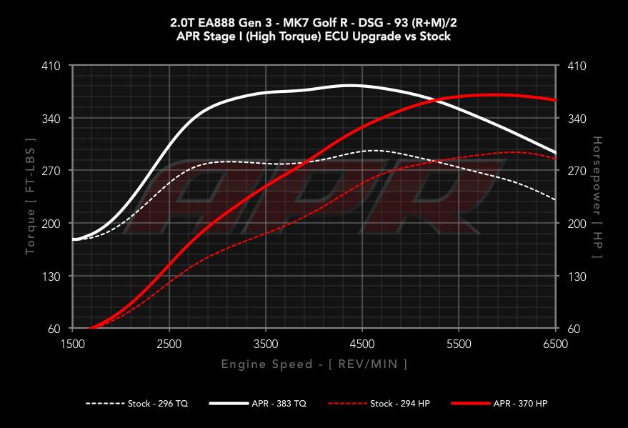 MK7 Golf R ECU Stage 1